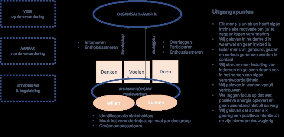 OHZ werkt met een gedegen en praktisch verandermodel bij organisatieadvies en organisatieontwikkeling